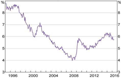 pcf_pers_160801_TF_26-years-without-a-recession_fig2