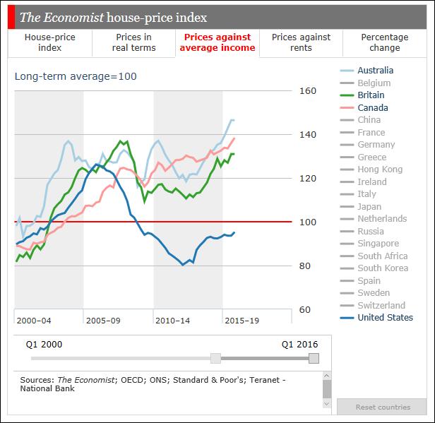 the-economist-house-price-index-q1-2016